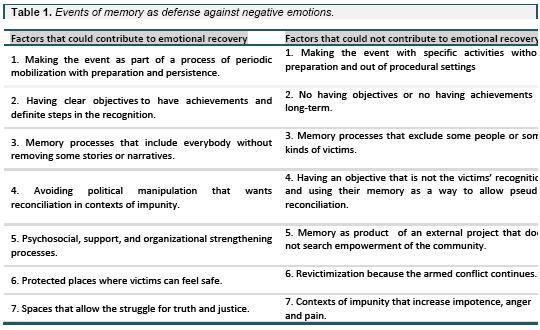 The role of collective memory in emotional recovery of