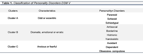 Potential Biomarkers in personality disorders: current state