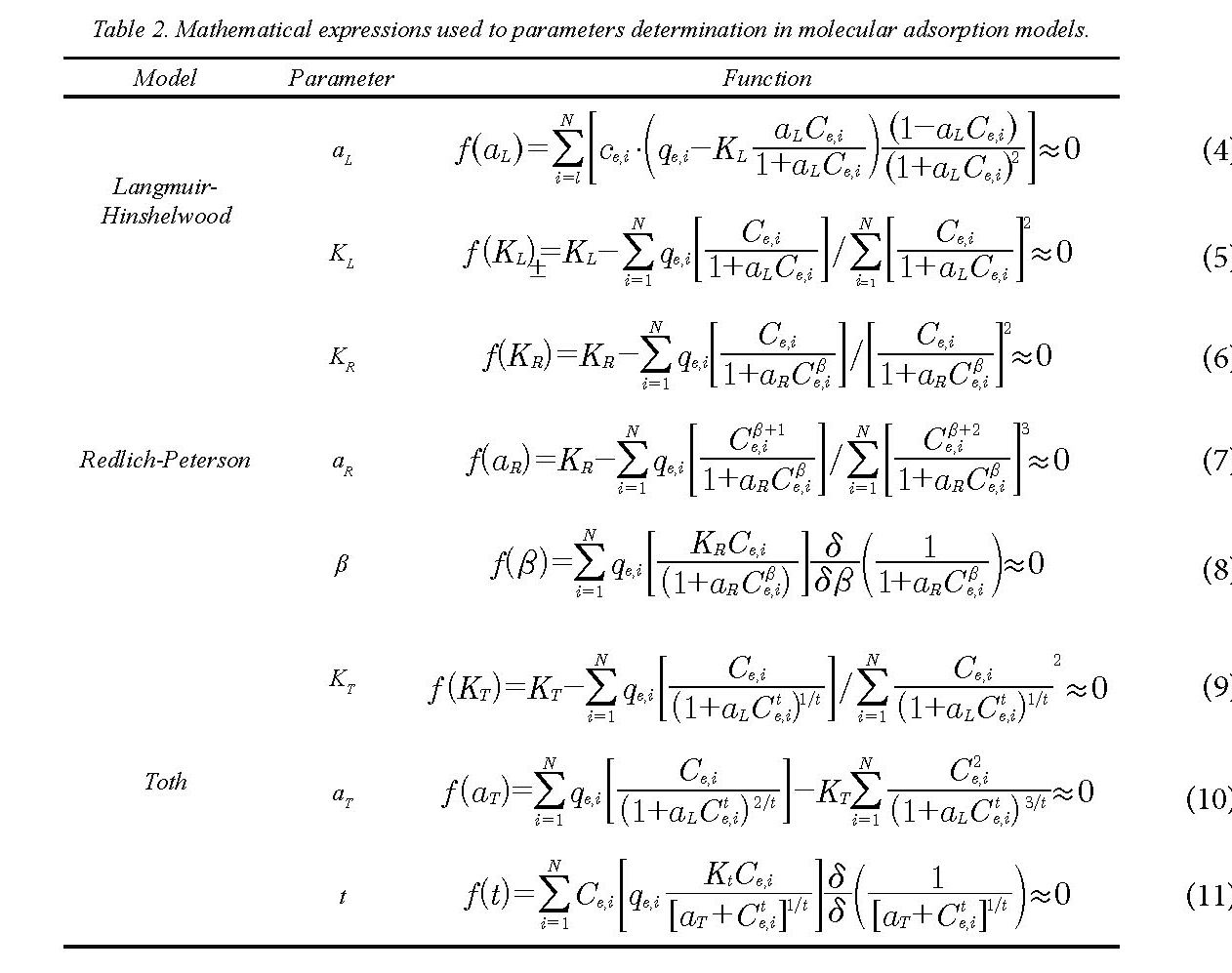 Experimental and mathematical evaluation of molecular ...