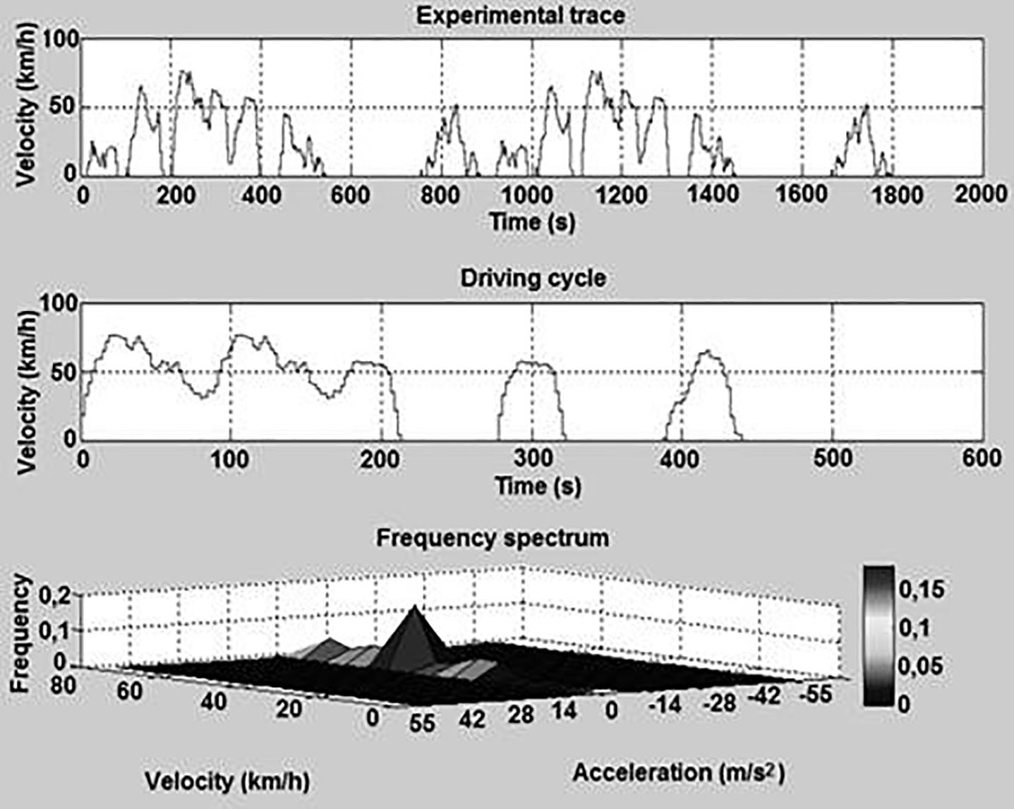 Engine Data Collection And Development Of A Pilot Driving Cycle For Select O Speed Ford 3000 Wiring Diagram Figure 6 Representation The Velocity Acceleration Frequency Spectrum Derived Constructed Obtained After Processing Pereira Real