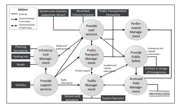 Methodology for Design of an Intelligent Transport System