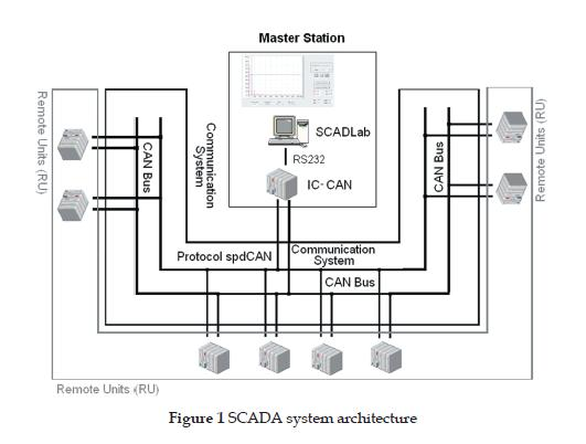 SCADA System for a Power Electronics Laboratory