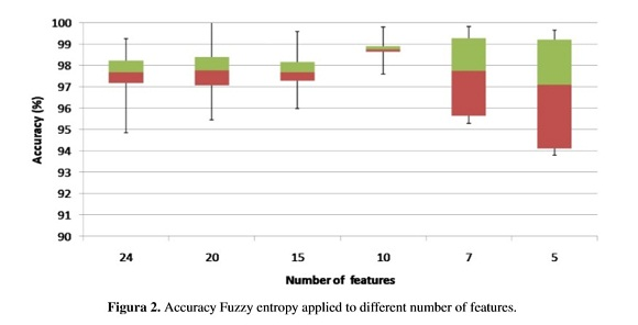 Fuzzy entropy relevance analysis in DWT and EMD for BCI motor