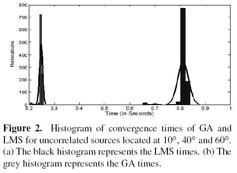 Adaptive Beamforming for Moving Targets Using Genetic Algorithms