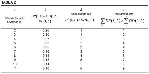 Depreciacion ejemplos linea recta