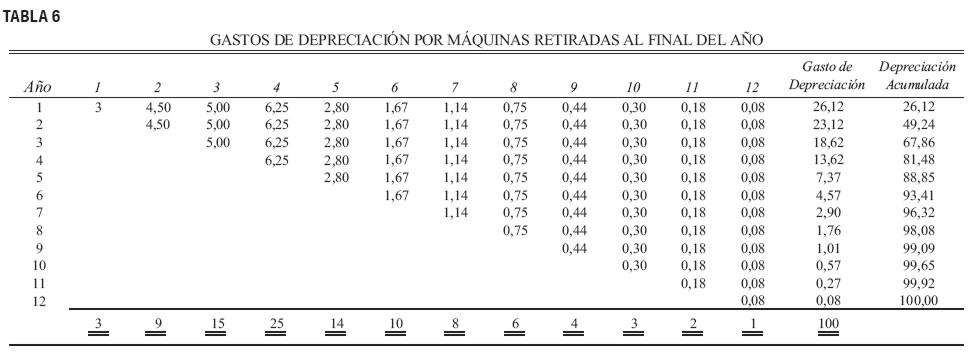 Metodo de depreciacion lineal y acelerada
