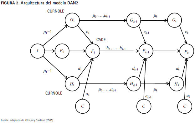 prediction of the prices of electricity contracts using a neuronal network with dynamic architecture