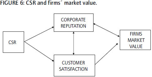 literature review corporate social responsibility