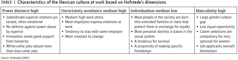 hofstede approach in colombia Kluckhohn and strodtbeck's values orientation theory  hofstede (1980, 2001), in a huge  operationalise a theoretical approach to the values concept developed by.