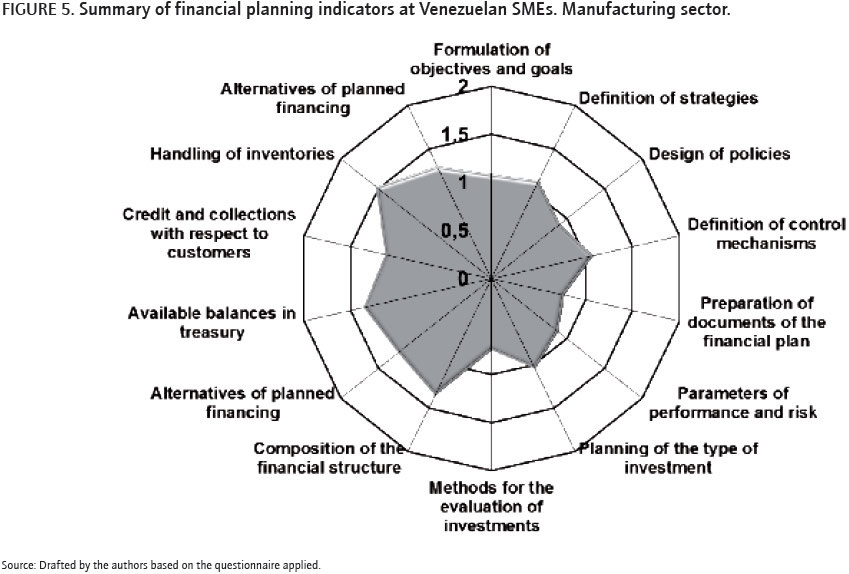 Financial planning and access to financing in small and