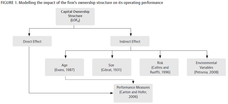 ownership structure and firm performance literature review And literature review  in the literature of corporate finance  ownership  forms, ownership structure, performance, privatization, private company.