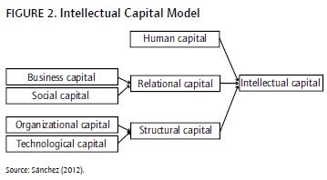 intellectual capital essay Intellectual capital comparison this essay intellectual capital comparison and other 64,000+ term papers, college essay examples and free essays are available now on reviewessayscom.