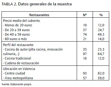 Antecedents of successful relationship between restaurants for Dimensiones de una cocina de restaurante