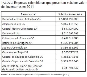 Implementation of International Standards for Inventories in Colombia