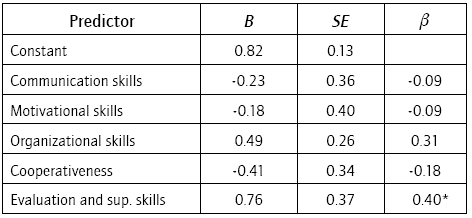 The Relationship between Managerial Skills and Managerial