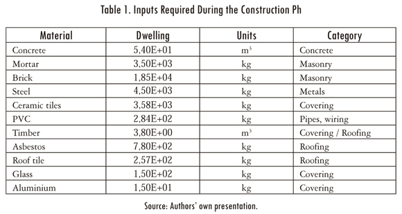 Environmental impact of the construction and use of a for Order of building a house