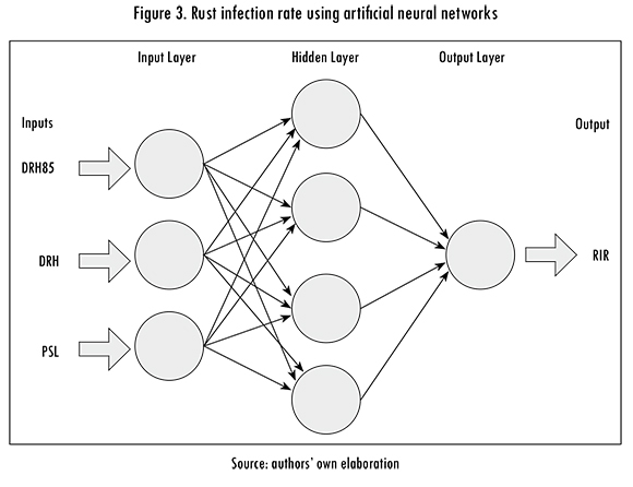 Towards Detecting Crop Diseases and Pest by Supervised Learning