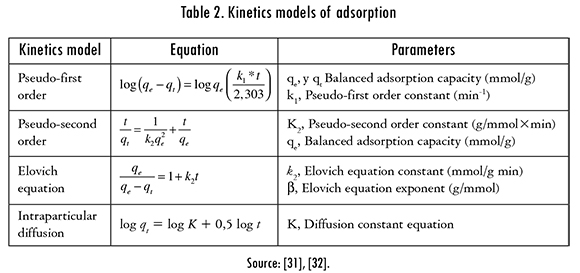 Kinetics of Adsorption in Mercury Removal Using Cassava