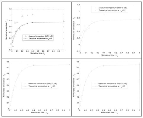 Real-Time Estimation of Some Thermodynamic Properties During a