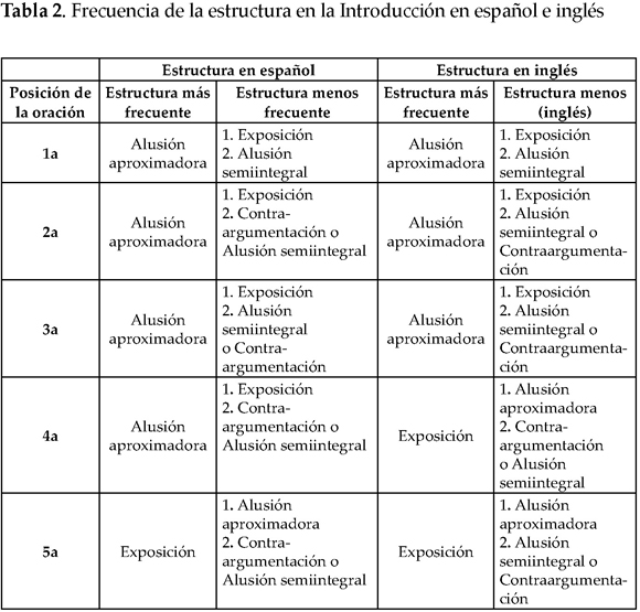 Integrative Proposal For The Identification Of Multiple Text
