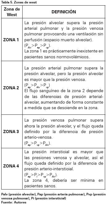 ZONAS DE WEST PULMON EBOOK