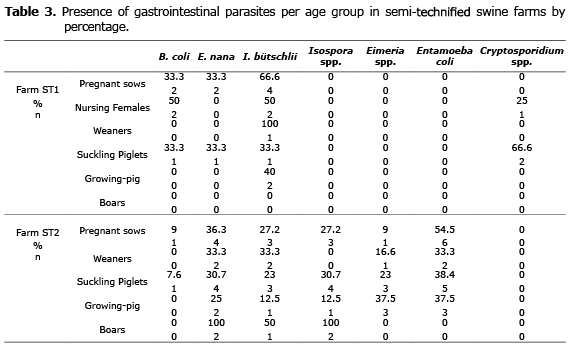 Presence of gastrointestinal parasites in swine and human of