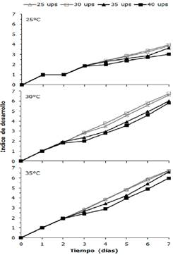 Effect of temperature and salinity on larval survival and