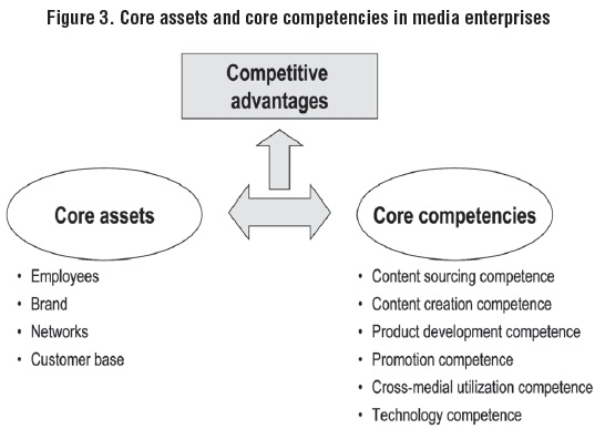 the definition and importance of core competences in business Definition of core competency in the definitionsnet dictionary meaning of core competency what does core competency mean information and translations of core competency in the most comprehensive dictionary definitions resource on the web.