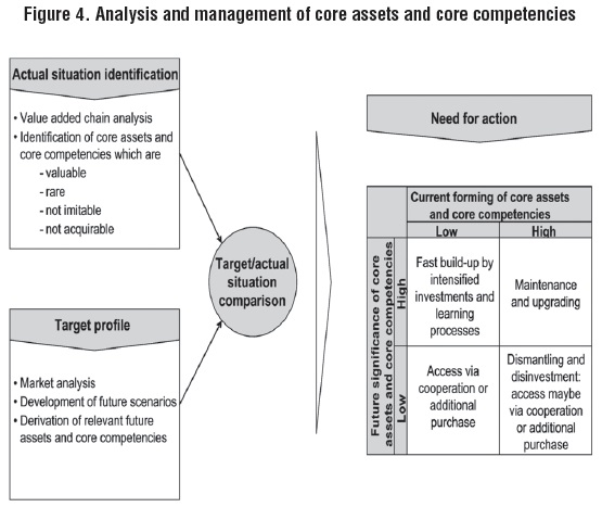 an analysis of the importance of service oriented architecture to an organization and its integratio Soa starts with a simple idea – the concept of service  it produces effects that  have value to the people or organizations that are its  quote information in a  form where it can be analyzed by the consumers' software  soa can save  integration costs  security is a complex area that is of crucial importance to  enterprises.