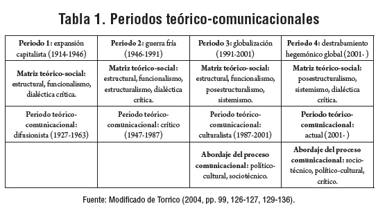 The Paradoxical Centrality Of Communication Theories