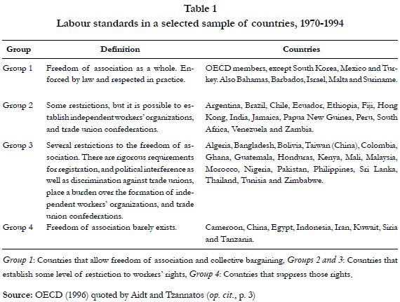 Structural Determinants Of Trade Union Membership In Colombia