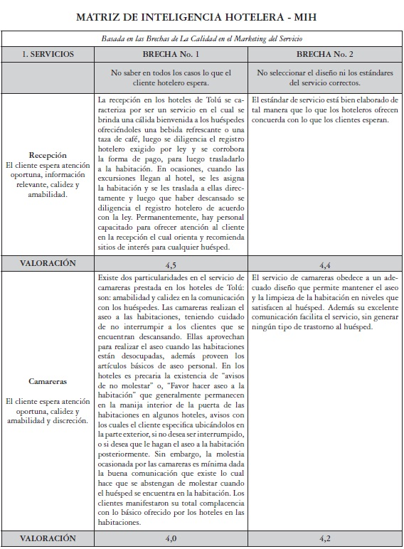 Hotel Intelligence Matrix. A proposal for improving the quality of ...