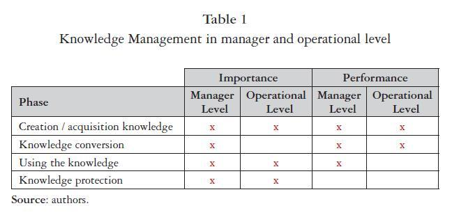 Knowledge Management Differences Between Manager And Operational - Operational level agreement template