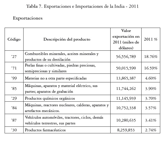 International trade perspectives between colombia and the - Productos de la india ...