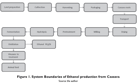 production of ethanol using cassava In this research work, the optimization of enzymatic starch hydrolysis of cassava for ethanol production was investigated two hundred milliliter (200 ml) samples of 50 g/l cassava starch solutions were hydrolysed using a and p amylase (isolated enzymes), pure culture of the amylolytic fungus aspergillus niger (whole cells) and a combination of α and β amylase and aspergillus niger.