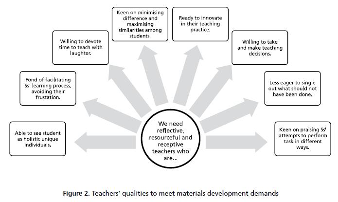Elt Materials The Key To Fostering Effective Teaching And Learning
