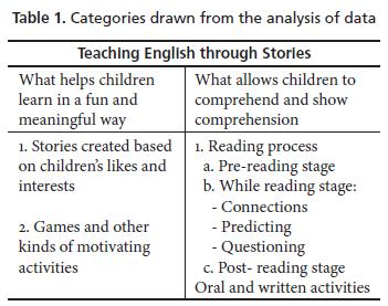 Teaching English through Stories: A Meaningful and Fun Way