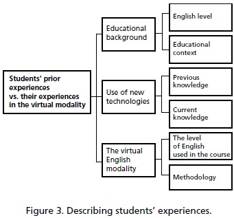 Indigenous Students' Attitudes towards Learning English through a