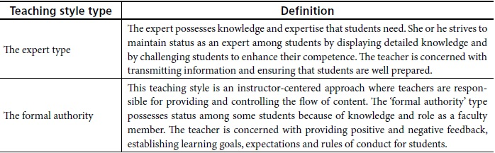 Comparing Teaching Styles And Personality Types Of Efl