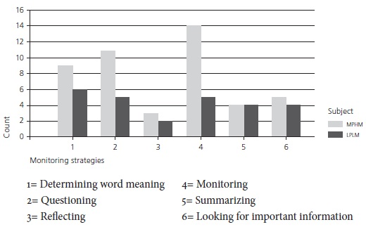 Metacognitive Awareness And Comprehension Monitoring In Reading