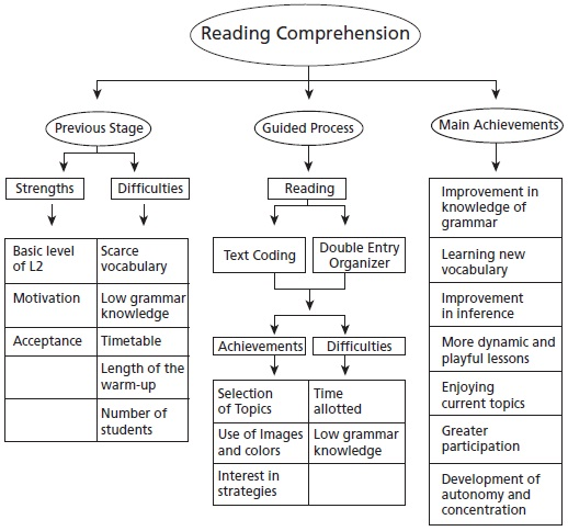 Improving Eleventh Graders' Reading Comprehension Through