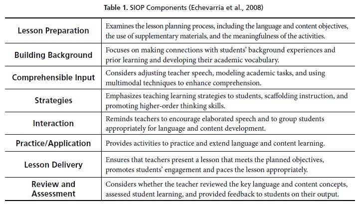Adapting Features From The Siop Component Lesson Delivery To