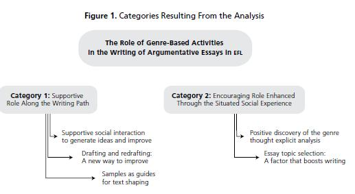 the role of genre based activities in the writing of argumentative   the possibility to choose the topic of the essays figure 1 is a visual representation of the categories and subcategories resulting from the analysis