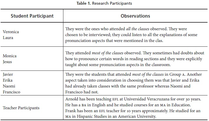 Pronunciation Instruction And Students Practice To Develop