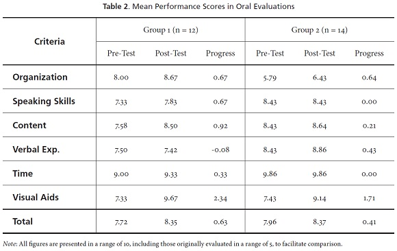 Strategies Instruction To Improve The Preparation For English Oral Exams