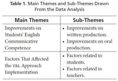how to improve students communicative s Communicative language teaching (clt) in their english classes (carless,  2003:  the purpose of this innovation is 'to develop the learners'  communicative.