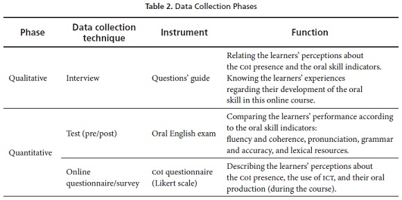 Developing the Oral Skill in Online English Courses Framed