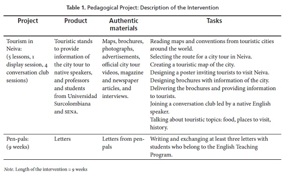 The Impact of Authentic Materials and Tasks on Students
