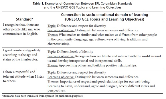 Citizenship Education And The Efl Standards A Critical Reflection