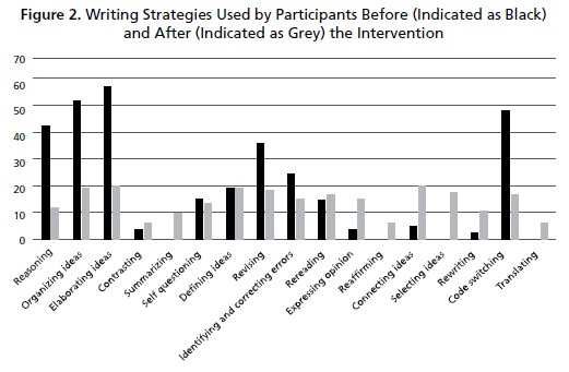 English Essay Questions Figure  Shows The Type Of Writing Strategy Students Used Before And After  The Intervention It Can Be Noticed That Before The Intervention The Writing   Order Writing Service also Research Proposal Essay Rhetorical Metacognitive And Cognitive Strategies In Teacher  Essay Examples High School
